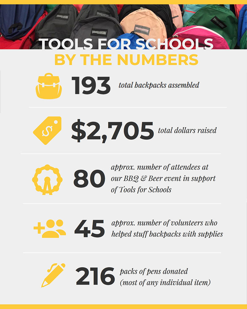 Tools for Schools by the numbers - 193 backpacks stuffed